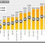 世界一有給休暇を取らない日本人、世界一ひとり旅をする日本人 これってまずくないか