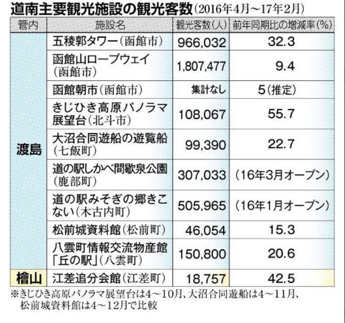 歴史関連の観光スポットに目立つ北海道新幹線効果