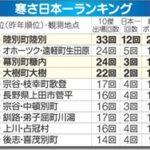 やはり陸別町が寒さ日本一だった 高い企画力と実行力が知名度を上げている