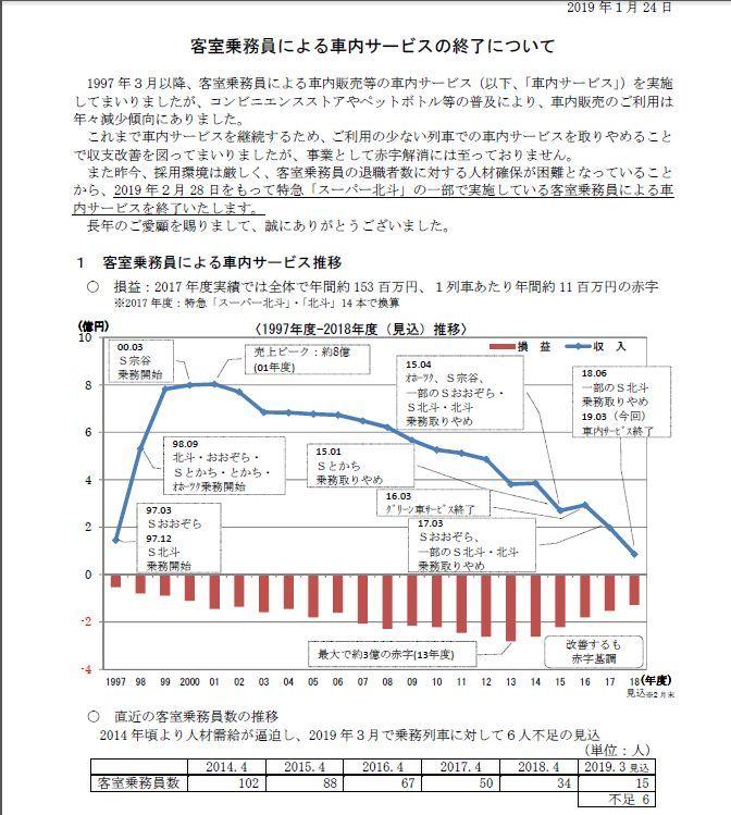 JR北海道の全列車と九州新幹線で廃止、風前の灯となった車内販売